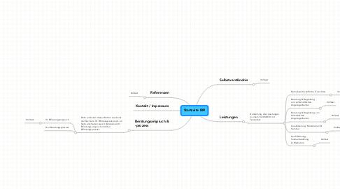 Mind Map: Startseite IBR