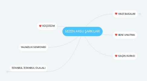 Mind Map: SEZEN AKSU ŞARKILARI