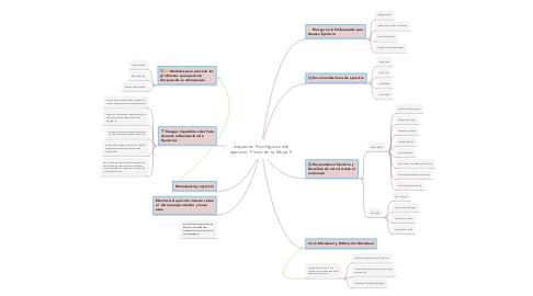 Mind Map: Aspectos Fisiológicos del ejercicio  Físico en la Mujer II