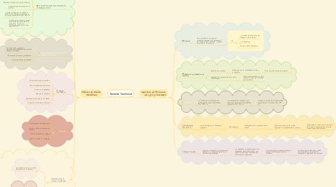Mind Map: Derecho Sucesoral