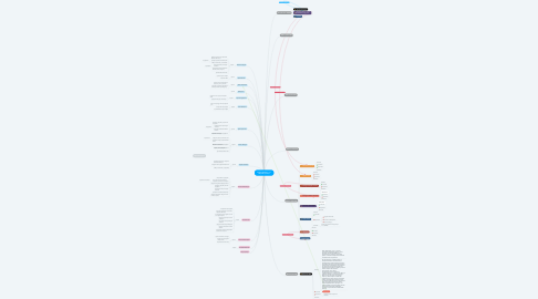 Mind Map: Студреспублика -2017 сборная Донецка