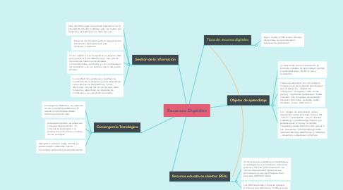 Mind Map: Recursos Digitales