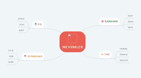 Mind Map: MEVSİMLER