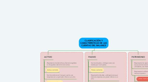 Mind Map: CLASIFICACIÓN Y CARACTERÍSTICAS DE LAS CUENTAS DEL BALANCE