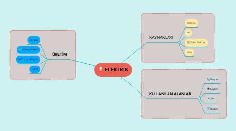 Mind Map: ELEKTRİK