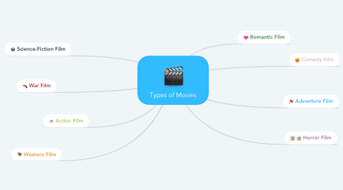 Mind Map: Types of Movies
