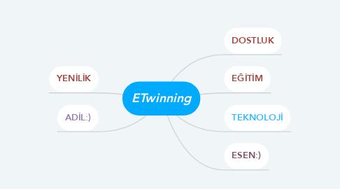 Mind Map: ETwinning