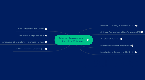Mind Map: Selected Presentations to Introduce Ouishare