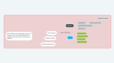 Mind Map: Safe Staffing
