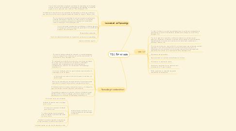 Mind Map: TIC EN el aula