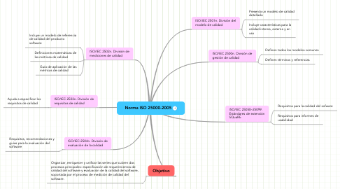 Mind Map: Norma ISO 25000-2005