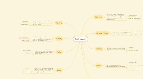 Mind Map: Book Genres