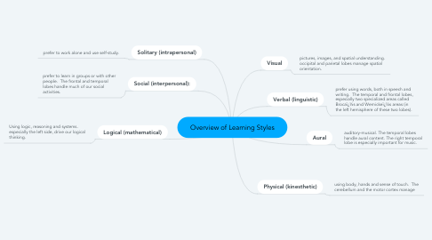 Mind Map: Overview of Learning Styles