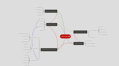Mind Map: Informatics