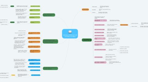 Mind Map: NORMAS GENERALES DE CONTROL INTERNO