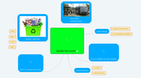 Mind Map: SAVING THE PLANET