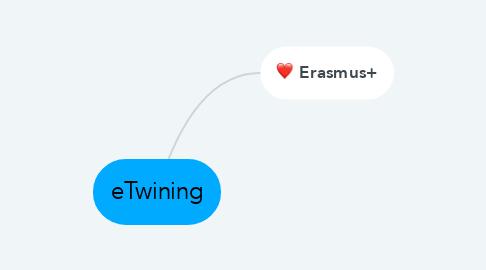 Mind Map: eTwining