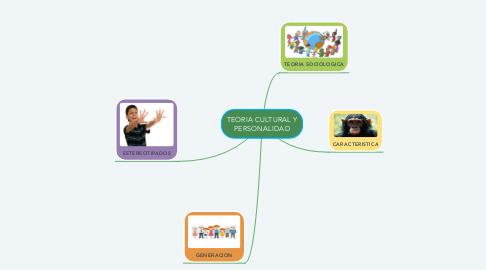 Mind Map: TEORIA CULTURAL Y PERSONALIDAD