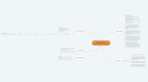 Mind Map: Chemistry: Atoms, Elements and Compounds