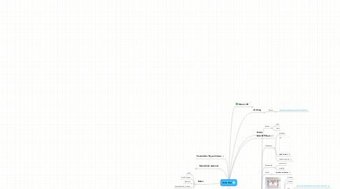 Mind Map: Reha Dani