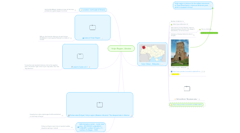 Mind Map: Volyn Region, Ukraine