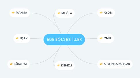 Mind Map: EGE BÖLGESİ İLLER