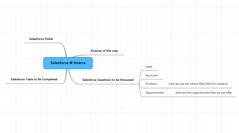 Mind Map: Salesforce @ Interra