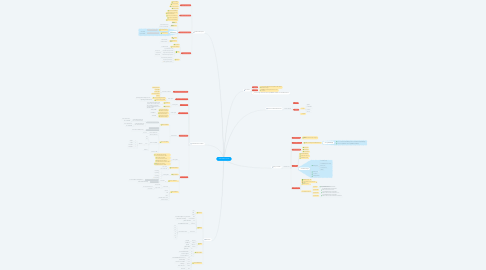 Mind Map: เทคโนโลยีสารสนเทศ