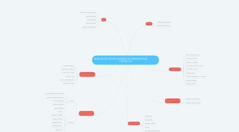 Mind Map: ANALISIS DE OPORTUNIDADES DE PROMOCIONES                 CAPITULO 4
