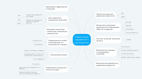 Mind Map: Компетенции современного руководителя