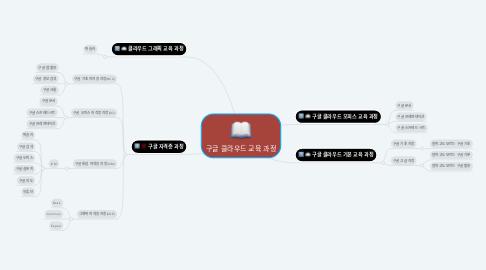 Mind Map: 구글 클라우드 교육 과정