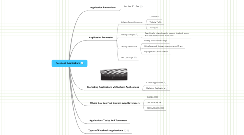 Mind Map: Facebook Applications