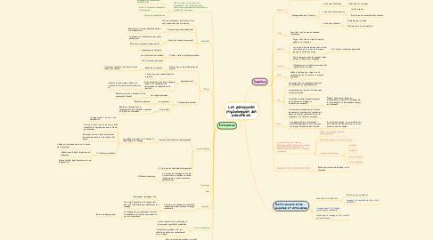 Mind Map: Les présupposés psychologiques des précurseurs.