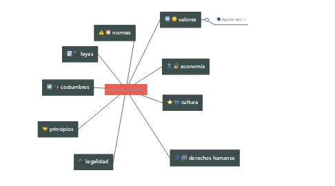 Mind Map: cultura de la legalidad