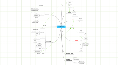 Mind Map: GCS Homepage