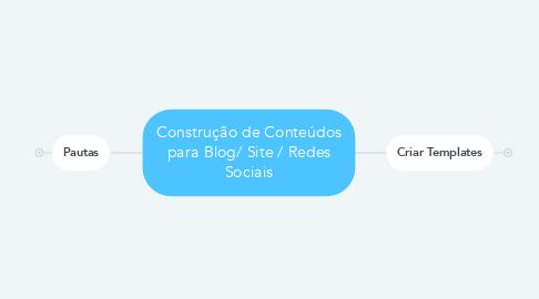 Mind Map: Construção de Conteúdos para Blog/ Site / Redes Sociais