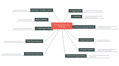 Mind Map: ELT approaches and methods