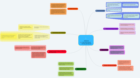 Mind Map: RIESGOS PSICOSOCIALES EXTRALABORALES