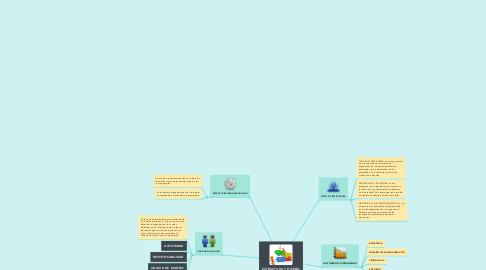 Mind Map: ESTRUCTURA Y DISEÑO ORGANIZACIONAL