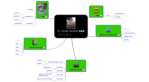 "Mind Map: Projet ""site photo"""