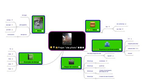 "Mind Map: Projet ""site photo"""
