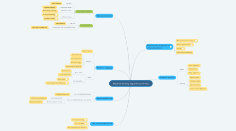 Mind Map: Machine learning algorithms overview