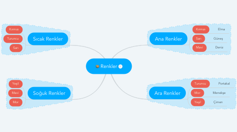 Mind Map: Renkler