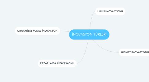 Mind Map: İNOVASYON TÜRLERİ