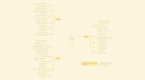 Mind Map: Темы