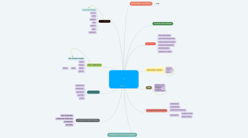 Mind Map: DBMS