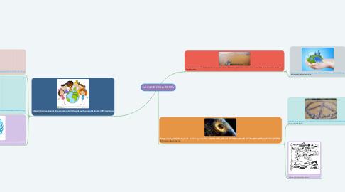 Mind Map: LA CARTA DE LA TIERRA