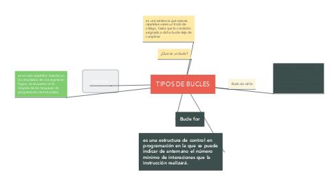 Mind Map: TIPOS DE BUCLES