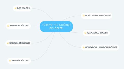 Mind Map: TÜRKİYE' NİN COĞRAFİ BÖLGELERİ