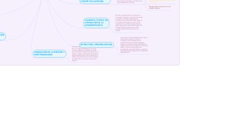 Mind Map: AMBIENTE DE CONTROL